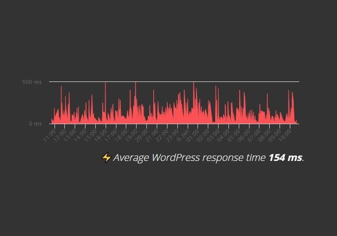 hostinger wp load time