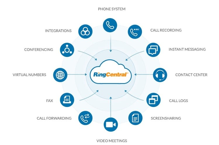 RingCentral features