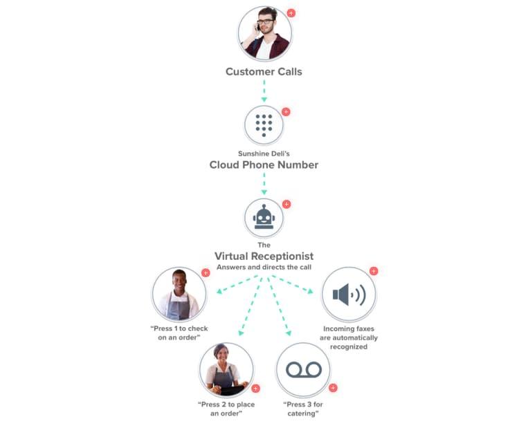 Cloudphone customer service system